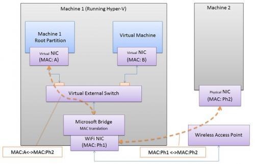 تقنية Hyper-V إنشاء الأجهزة الوهمية
