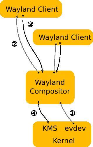 بنية نظام Wayland