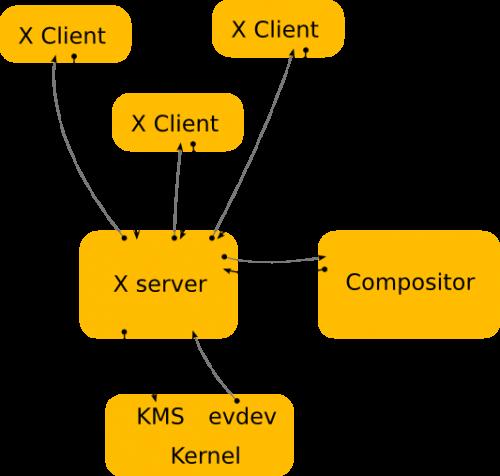 بنية نظام اكس الحديث